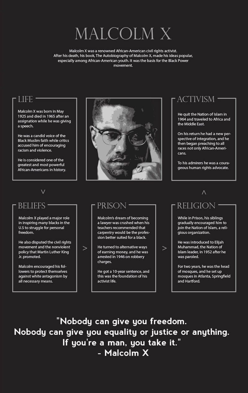 Malcolm x life infographic