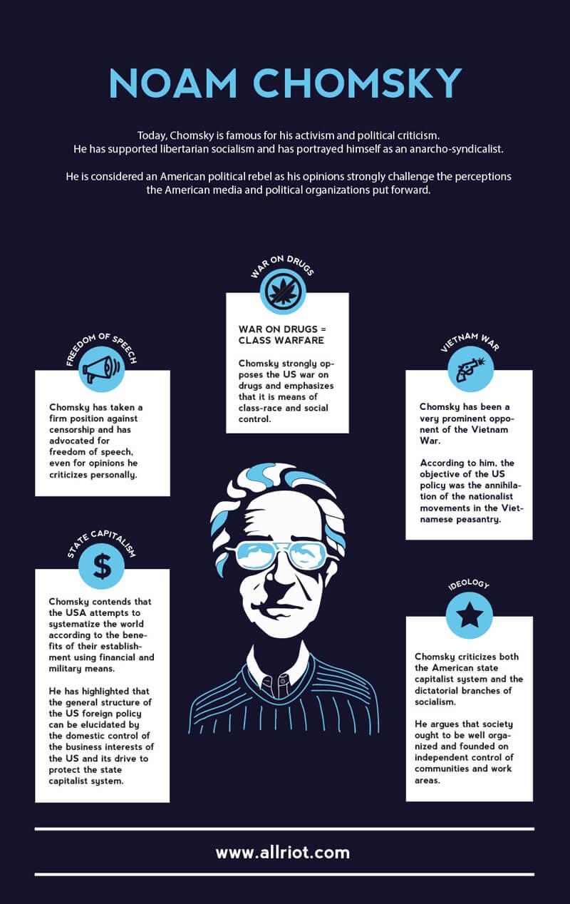 noam chomsky infographic